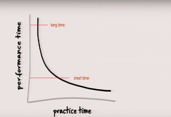 Practice over time